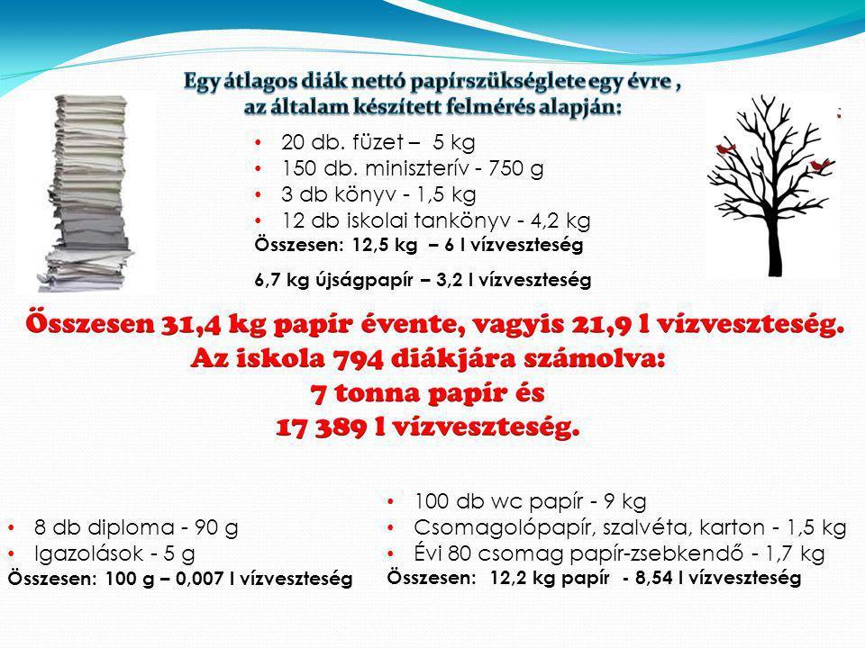 20 db. füzet – 5 kg 150 db. miniszterív - 750 g 3 db könyv - 1,5 kg 12 db iskolai tankönyv - 4,2 kg Összesen: 12,5 kg – 6 l vízveszteség 8 db diploma