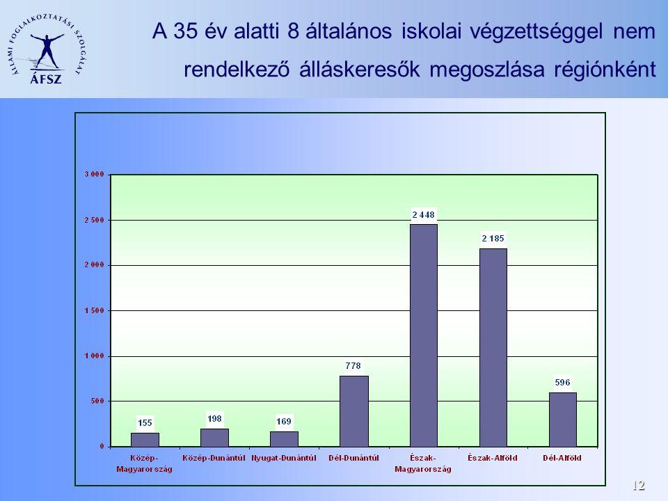 12 A 35 év alatti 8 általános iskolai végzettséggel nem rendelkező álláskeresők megoszlása régiónként