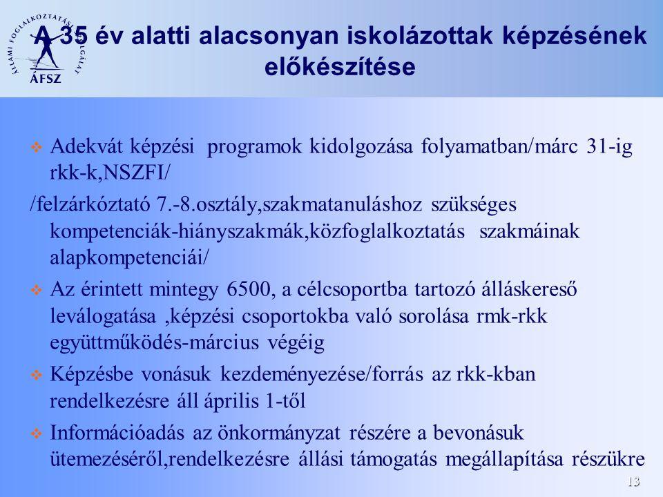 13 A 35 év alatti alacsonyan iskolázottak képzésének előkészítése Adekvát képzési programok kidolgozása folyamatban/márc 31-ig rkk-k,NSZFI/ /felzárkóz
