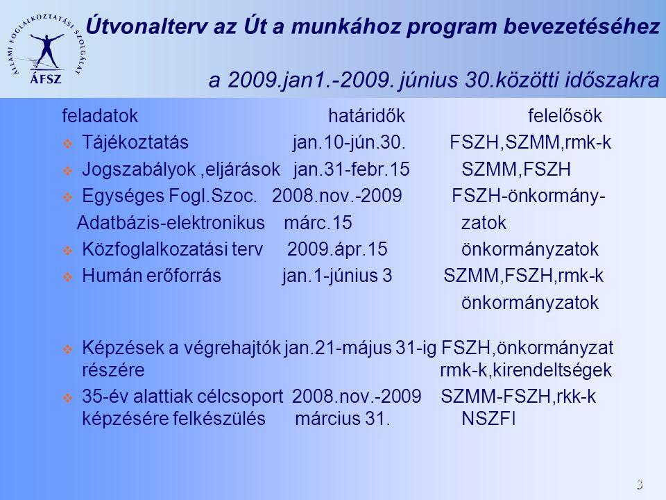 3 Útvonalterv az Út a munkához program bevezetéséhez a 2009.jan1.-2009. június 30.közötti időszakra feladatok határidők felelősök Tájékoztatás jan.10-