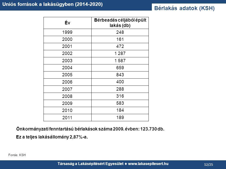 Önkormányzati fenntartású bérlakások száma 2009. évben: 123.730 db. Ez a teljes lakásállomány 2,87%-a. Társaság a Lakásépítésért Egyesület www.lakasep