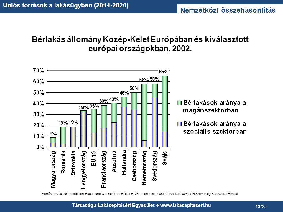 Társaság a Lakásépítésért Egyesület www.lakasepitesert.hu Uniós források a lakásügyben (2014-2020) 13/25 Nemzetközi összehasonlítás Bérlakás állomány