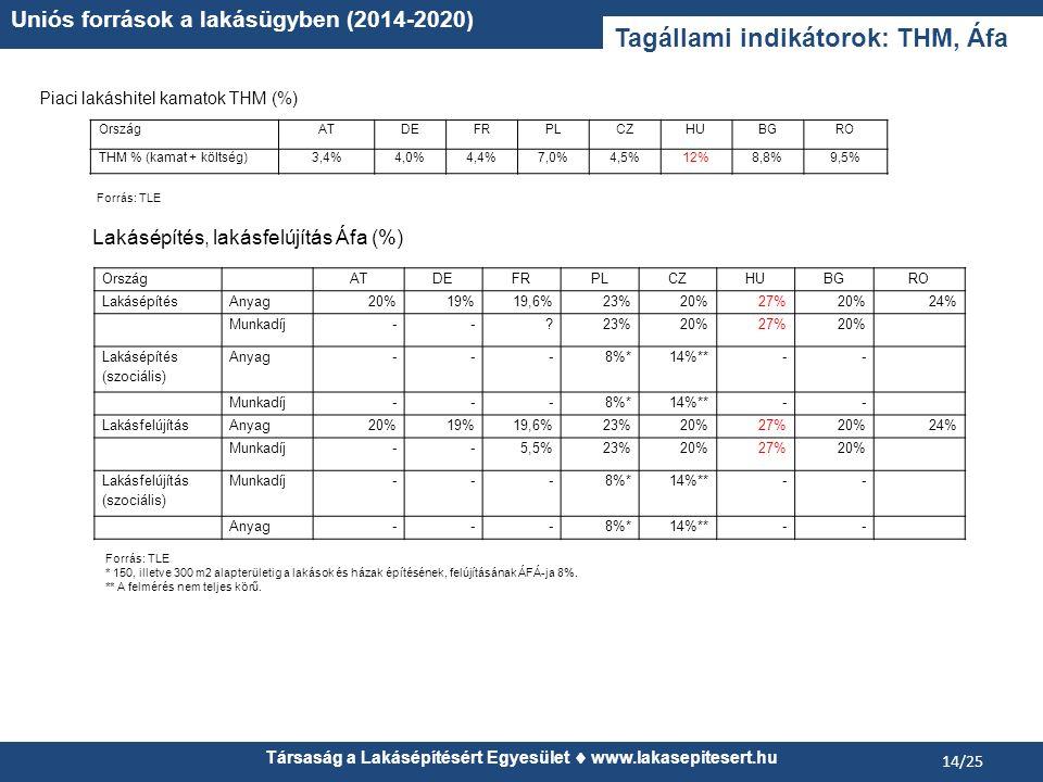 Társaság a Lakásépítésért Egyesület www.lakasepitesert.hu Uniós források a lakásügyben (2014-2020) 14/25 Tagállami indikátorok: THM, Áfa OrszágATDEFRP