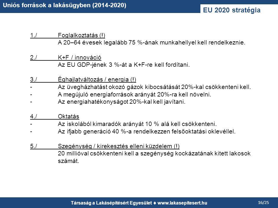 Társaság a Lakásépítésért Egyesület www.lakasepitesert.hu 16/25 Uniós források a lakásügyben (2014-2020) EU 2020 stratégia 1./Foglalkoztatás (!) A 20–