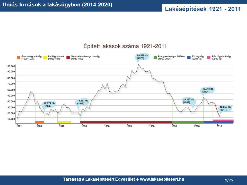 Társaság a Lakásépítésért Egyesület www.lakasepitesert.hu Uniós források a lakásügyben (2014-2020) 9/25 Lakásépítések 1921 - 2011