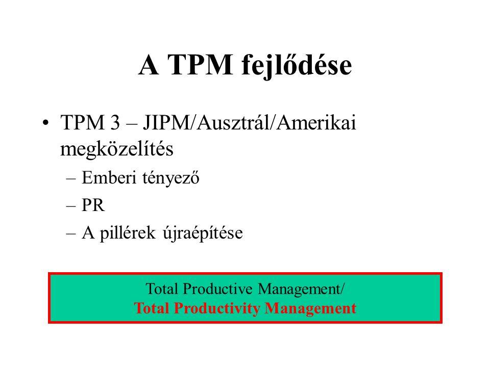A TPM fejlődése TPM 3 – JIPM/Ausztrál/Amerikai megközelítés –Emberi tényező –PR –A pillérek újraépítése Total Productive Management/ Total Productivit