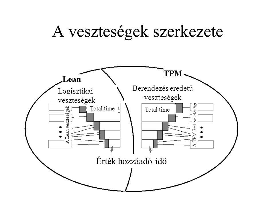 A veszteségek szerkezete Logisztikai veszteségek Berendezés eredetű veszteségek Érték hozzáadó idő Total time