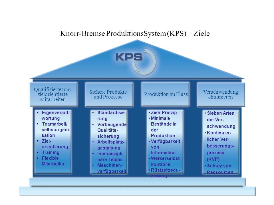 Knorr-Bremse ProduktionsSystem (KPS) – Ziele Produktion im Fluss Verschwendung eliminieren Qualifizierte und zielorientierte Mitarbeiter Sichere Produ