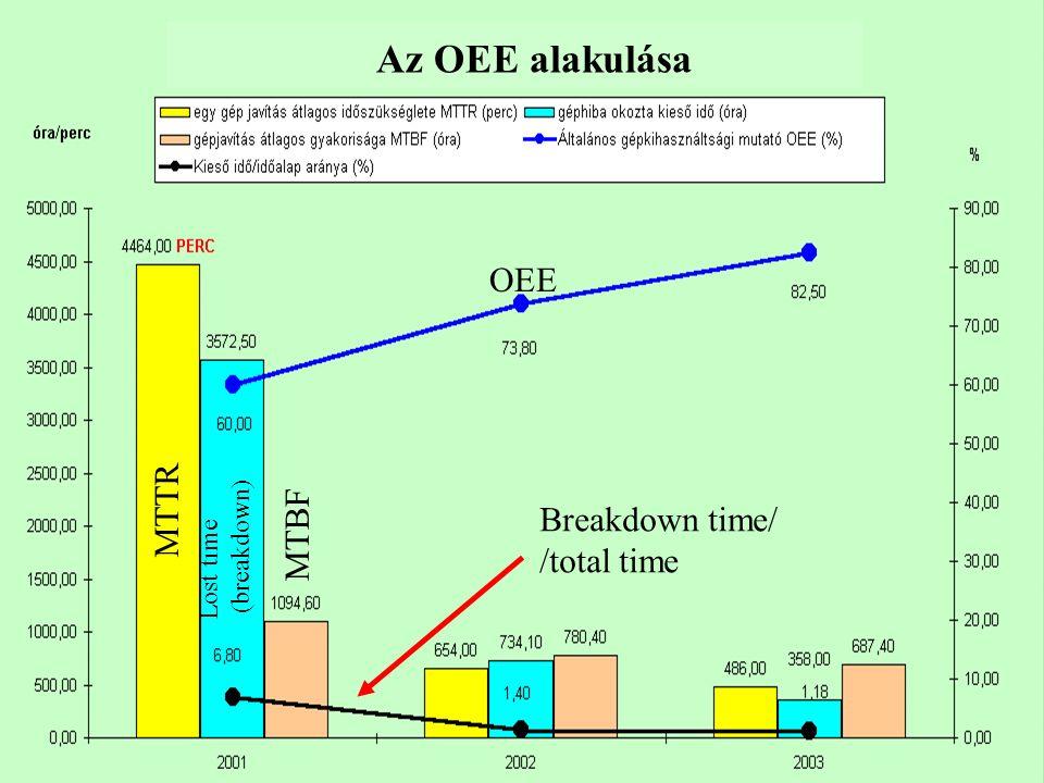 MTTR Lost time (breakdown) MTBF OEE Breakdown time/ /total time Az OEE alakulása