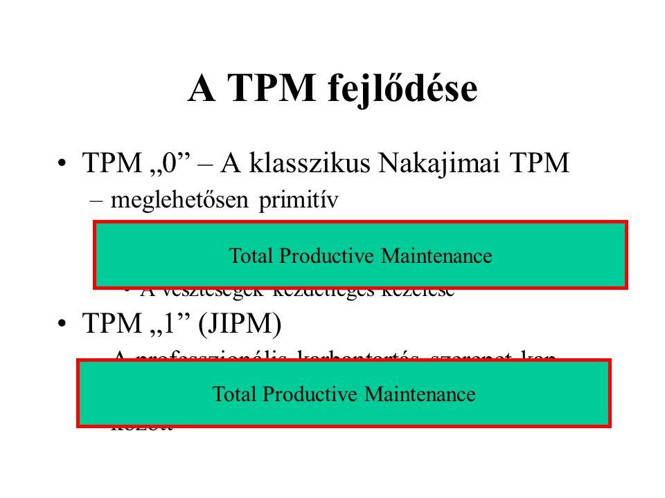 A TPM fejlődése TPM 0 – A klasszikus Nakajimai TPM –meglehetősen primitív Nincs állapotvizsgálat Nincs a karbantartási információknak szerepe A veszte