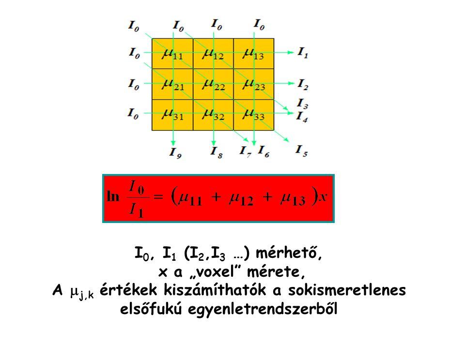 """I 0, I 1 (I 2,I 3 …) mérhető, x a """"voxel"""" mérete, A  j,k értékek kiszámíthatók a sokismeretlenes elsőfukú egyenletrendszerből"""