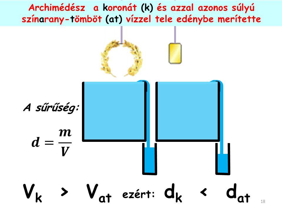 A vízbe merülő test saját térfogatával azonos mennyiségű vizet szorít ki. Arkhimédész készített egy a koronával azonos tömegű színarany tömböt 17