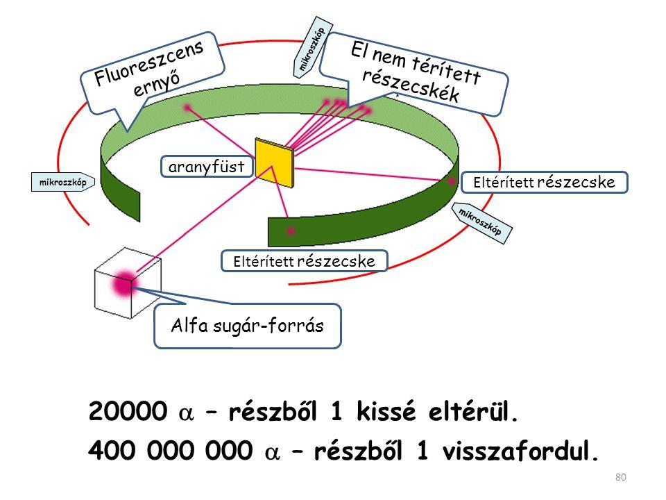 79 - - - - - - - - - - - - - 0 + + 0 0 + + 0 0 + + 0 0 + + 0 0 + + 0 0 + + 0 0 + + 0 0 + + 0 0 + + 0 0 + + 0 0 + + 0 0 + + 0 0 + + 0 0 + + 0 0 + + 0 0 + + 0 0 + + 0 0 + + 0 A Thomson-féle atom-modell (1904): Homogén, pozitív töltés-masszában elszórt elektronok.
