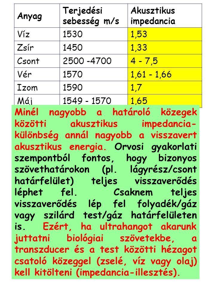 Anyag Terjedési sebesség m/s Akusztikus impedancia Víz15301,53 Zsír14501,33 Csont2500 -47004 - 7,5 Vér15701,61 - 1,66 Izom15901,7 Máj1549 - 15701,65 M