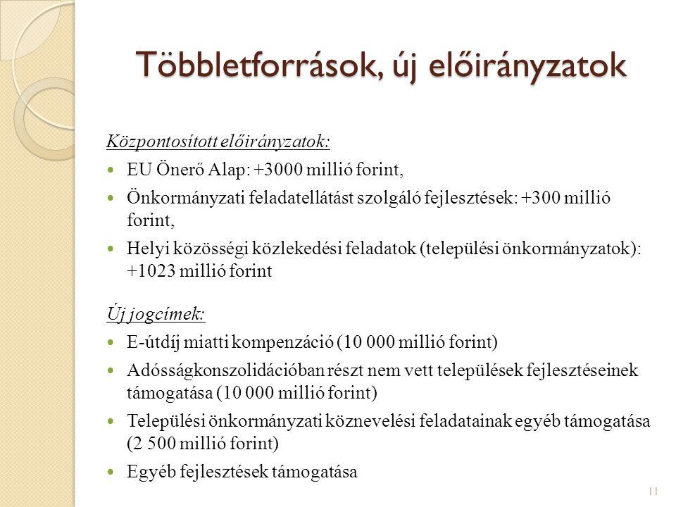 Többletforrások, új előirányzatok Központosított előirányzatok: EU Önerő Alap: +3000 millió forint, Önkormányzati feladatellátást szolgáló fejlesztése