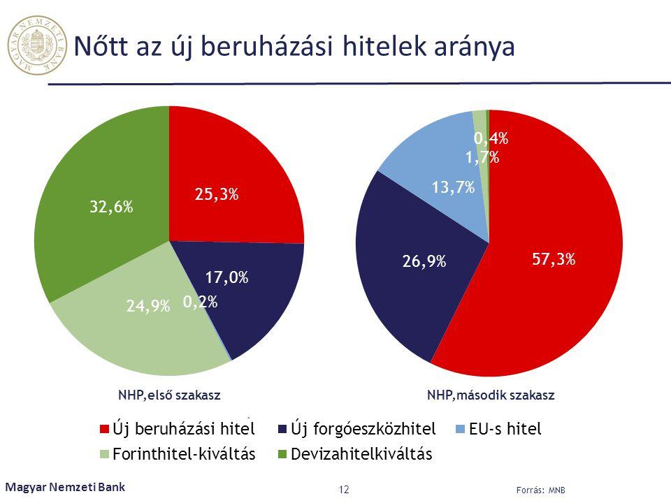 Nőtt az új beruházási hitelek aránya 12 Magyar Nemzeti Bank Forrás: MNB NHP,első szakaszNHP,második szakasz