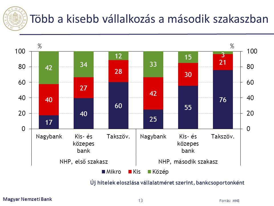 Több a kisebb vállalkozás a második szakaszban 13 Magyar Nemzeti Bank Új hitelek eloszlása vállalatméret szerint, bankcsoportonként Forrás: MNB