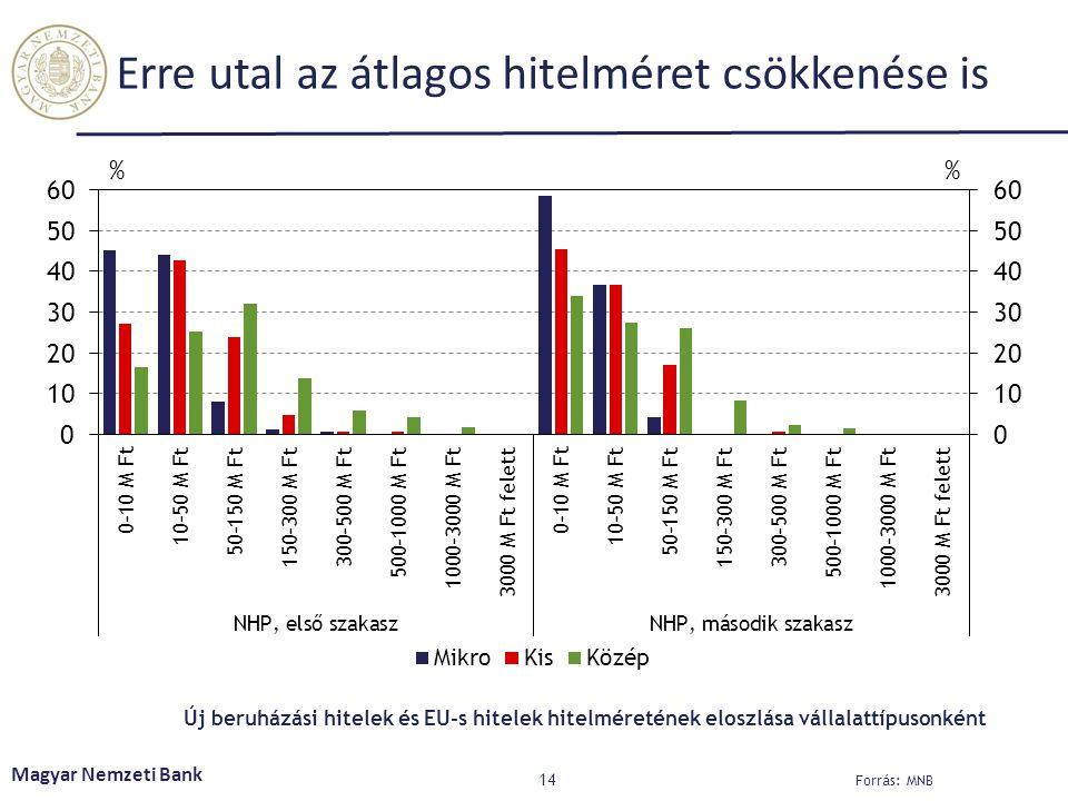 Erre utal az átlagos hitelméret csökkenése is 14 Magyar Nemzeti Bank Forrás: MNB Új beruházási hitelek és EU-s hitelek hitelméretének eloszlása vállalattípusonként