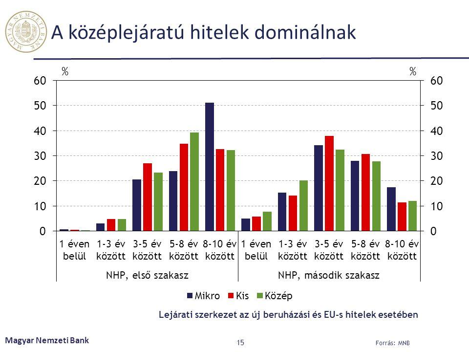 A középlejáratú hitelek dominálnak 15 Magyar Nemzeti Bank Forrás: MNB Lejárati szerkezet az új beruházási és EU-s hitelek esetében