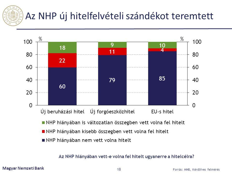 Az NHP új hitelfelvételi szándékot teremtett 18 Magyar Nemzeti Bank Forrás: MNB, Kérdőíves felmérés Az NHP hiányában vett-e volna fel hitelt ugyanerre a hitelcélra?
