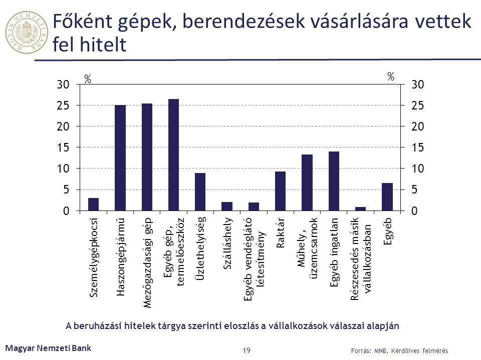 Főként gépek, berendezések vásárlására vettek fel hitelt 19 Magyar Nemzeti Bank Forrás: MNB, Kérdőíves felmérés A beruházási hitelek tárgya szerinti eloszlás a vállalkozások válaszai alapján