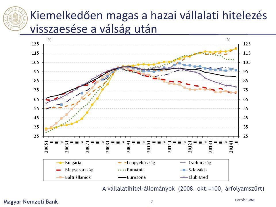 Forrás: MNB Magyar Nemzeti Bank 2 Kiemelkedően magas a hazai vállalati hitelezés visszaesése a válság után A vállalatihitel-állományok (2008.