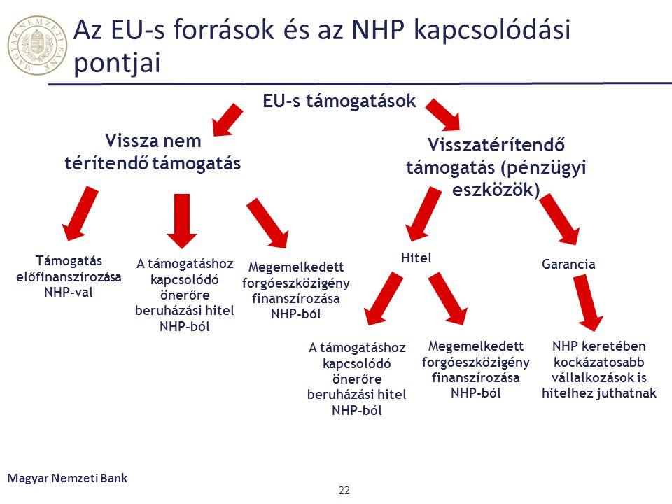 Az EU-s források és az NHP kapcsolódási pontjai 22 EU-s támogatások Vissza nem térítendő támogatás Visszatérítendő támogatás (pénzügyi eszközök) Támogatás előfinanszírozása NHP-val A támogatáshoz kapcsolódó önerőre beruházási hitel NHP-ból Hitel Garancia NHP keretében kockázatosabb vállalkozások is hitelhez juthatnak Magyar Nemzeti Bank Megemelkedett forgóeszközigény finanszírozása NHP-ból A támogatáshoz kapcsolódó önerőre beruházási hitel NHP-ból