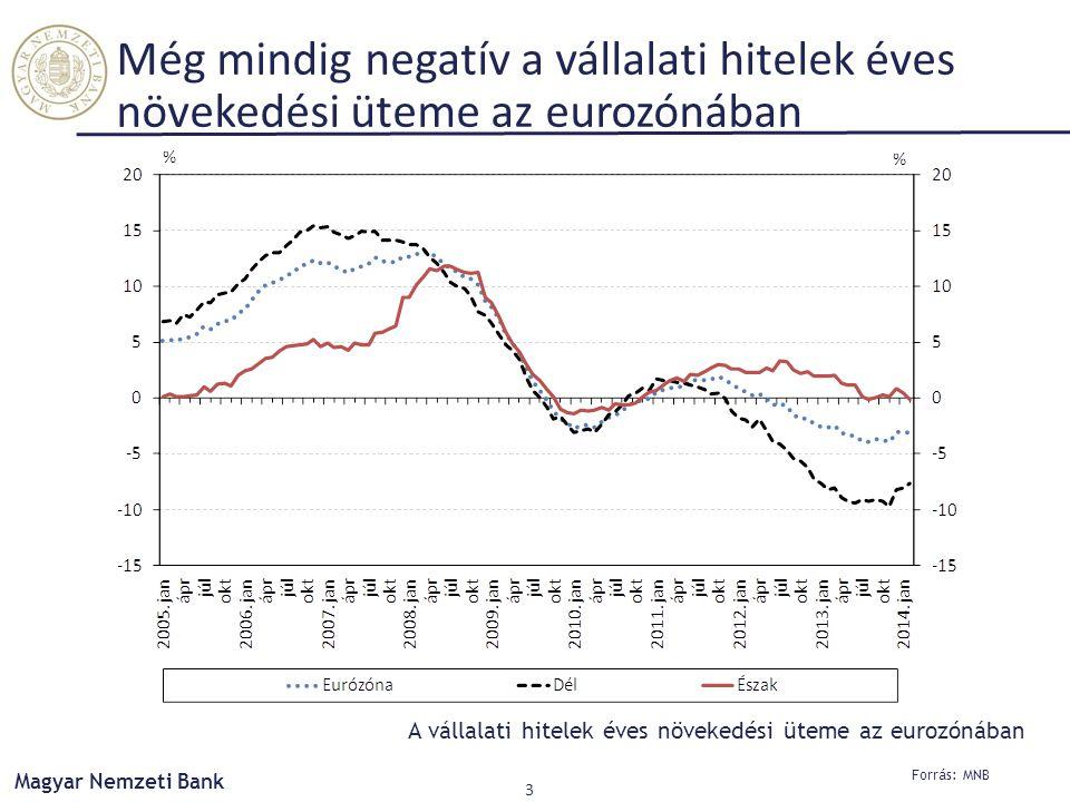 Forrás: MNB Magyar Nemzeti Bank 3 Még mindig negatív a vállalati hitelek éves növekedési üteme az eurozónában A vállalati hitelek éves növekedési üteme az eurozónában