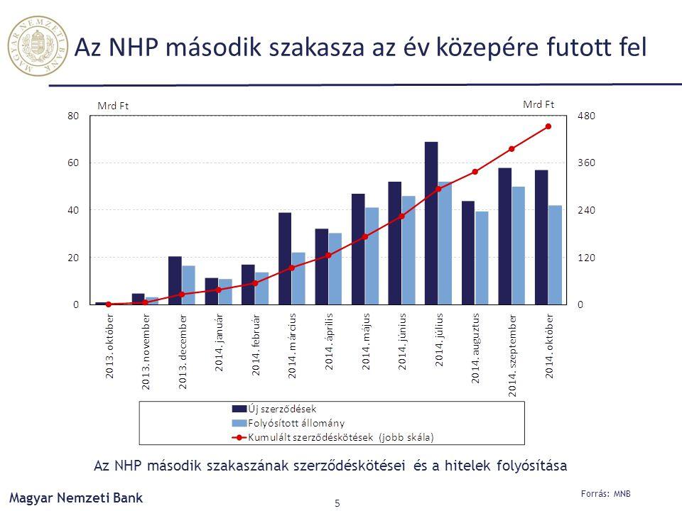 Forrás: MNB Magyar Nemzeti Bank 5 Az NHP második szakasza az év közepére futott fel Az NHP második szakaszának szerződéskötései és a hitelek folyósítása