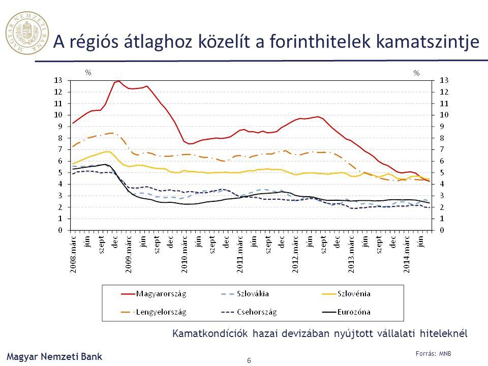 Forrás: MNB Magyar Nemzeti Bank 6 A régiós átlaghoz közelít a forinthitelek kamatszintje Kamatkondíciók hazai devizában nyújtott vállalati hiteleknél
