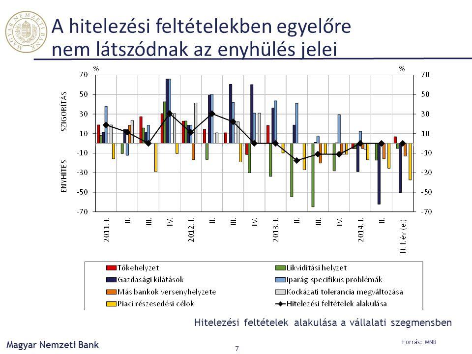 Forrás: MNB Magyar Nemzeti Bank 7 A hitelezési feltételekben egyelőre nem látszódnak az enyhülés jelei Hitelezési feltételek alakulása a vállalati szegmensben