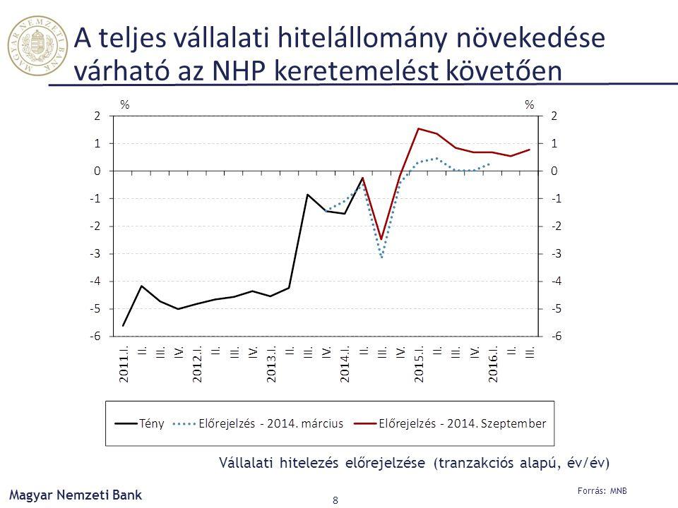 Forrás: MNB Magyar Nemzeti Bank 8 A teljes vállalati hitelállomány növekedése várható az NHP keretemelést követően Vállalati hitelezés előrejelzése (tranzakciós alapú, év/év)