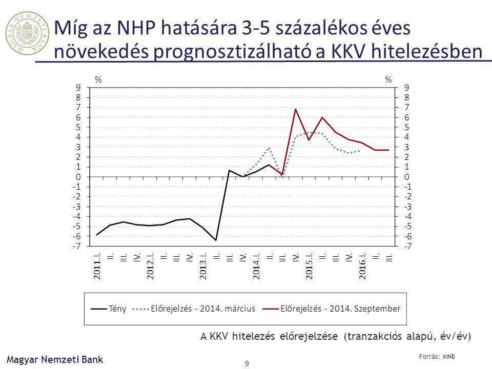 Forrás: MNB Magyar Nemzeti Bank 9 Míg az NHP hatására 3-5 százalékos éves növekedés prognosztizálható a KKV hitelezésben A KKV hitelezés előrejelzése (tranzakciós alapú, év/év)