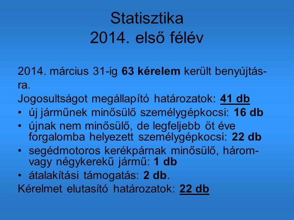 Statisztika 2014. első félév 2014. március 31-ig 63 kérelem került benyújtás- ra. Jogosultságot megállapító határozatok: 41 db új járműnek minősülő sz