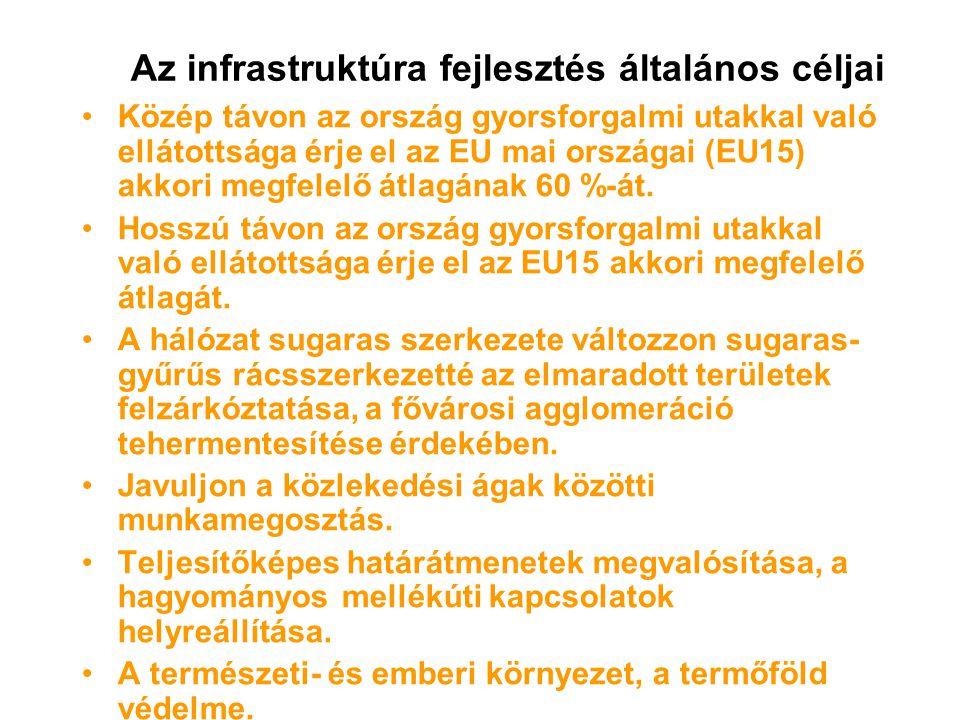 Az infrastruktúra fejlesztés általános céljai Közép távon az ország gyorsforgalmi utakkal való ellátottsága érje el az EU mai országai (EU15) akkori megfelelő átlagának 60 %-át.