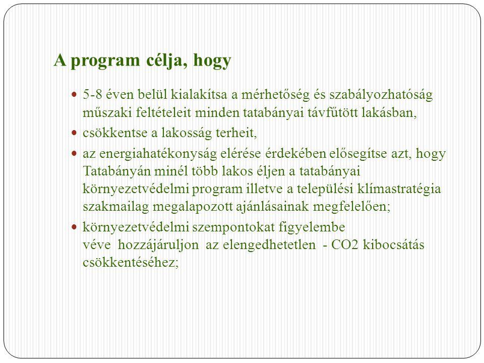 A program célja, hogy 5-8 éven belül kialakítsa a mérhetőség és szabályozhatóság műszaki feltételeit minden tatabányai távfűtött lakásban, csökkentse a lakosság terheit, az energiahatékonyság elérése érdekében elősegítse azt, hogy Tatabányán minél több lakos éljen a tatabányai környezetvédelmi program illetve a települési klímastratégia szakmailag megalapozott ajánlásainak megfelelően; környezetvédelmi szempontokat figyelembe véve hozzájáruljon az elengedhetetlen - CO2 kibocsátás csökkentéséhez;
