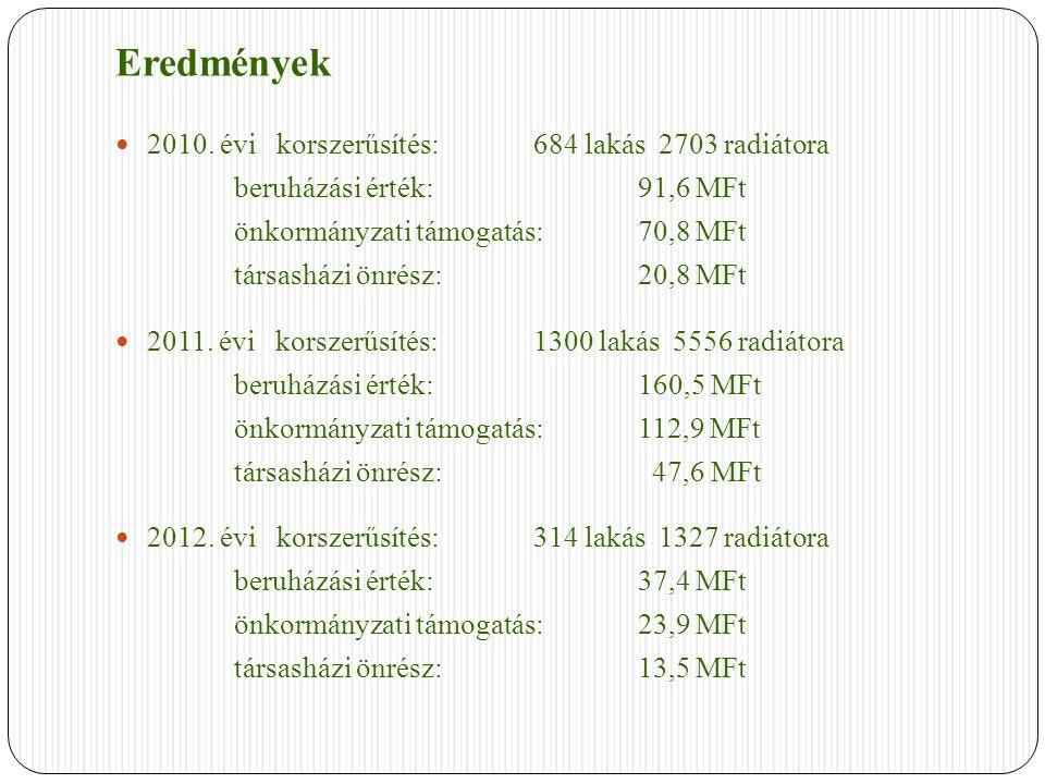 Eredmények 2010. évi korszerűsítés: 684 lakás 2703 radiátora beruházási érték:91,6 MFt önkormányzati támogatás:70,8 MFt társasházi önrész:20,8 MFt 201