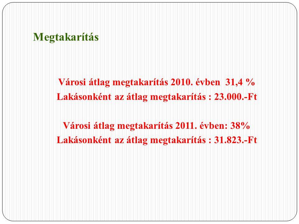 Megtakarítás Városi átlag megtakarítás 2010. évben 31,4 % Lakásonként az átlag megtakarítás : 23.000.-Ft Városi átlag megtakarítás 2011. évben: 38% La