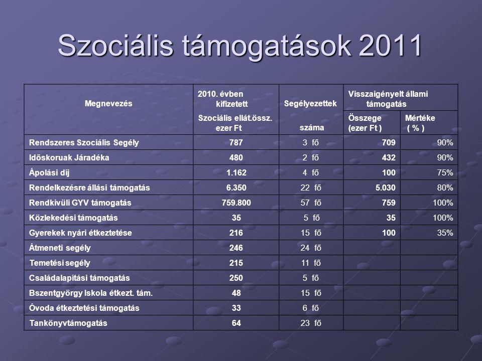 Szociális támogatások 2011 Megnevezés 2010.