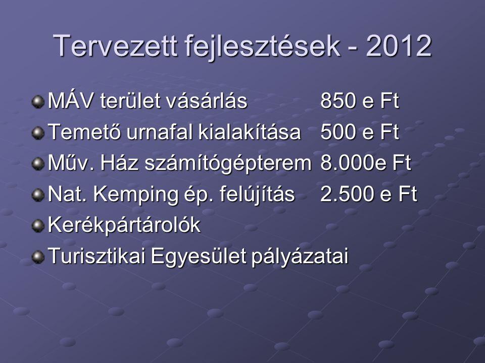 Tervezett fejlesztések - 2012 MÁV terület vásárlás850 e Ft Temető urnafal kialakítása500 e Ft Műv.