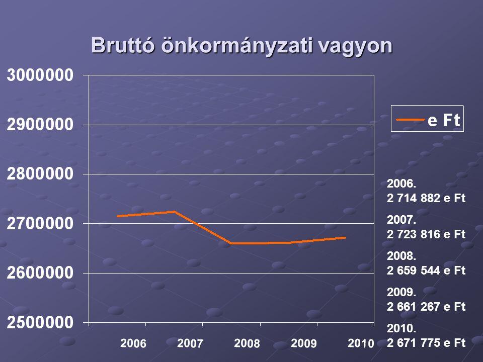 Forgalomképes bruttó önkormányzati vagyon 2006.854 205 e Ft 2007.