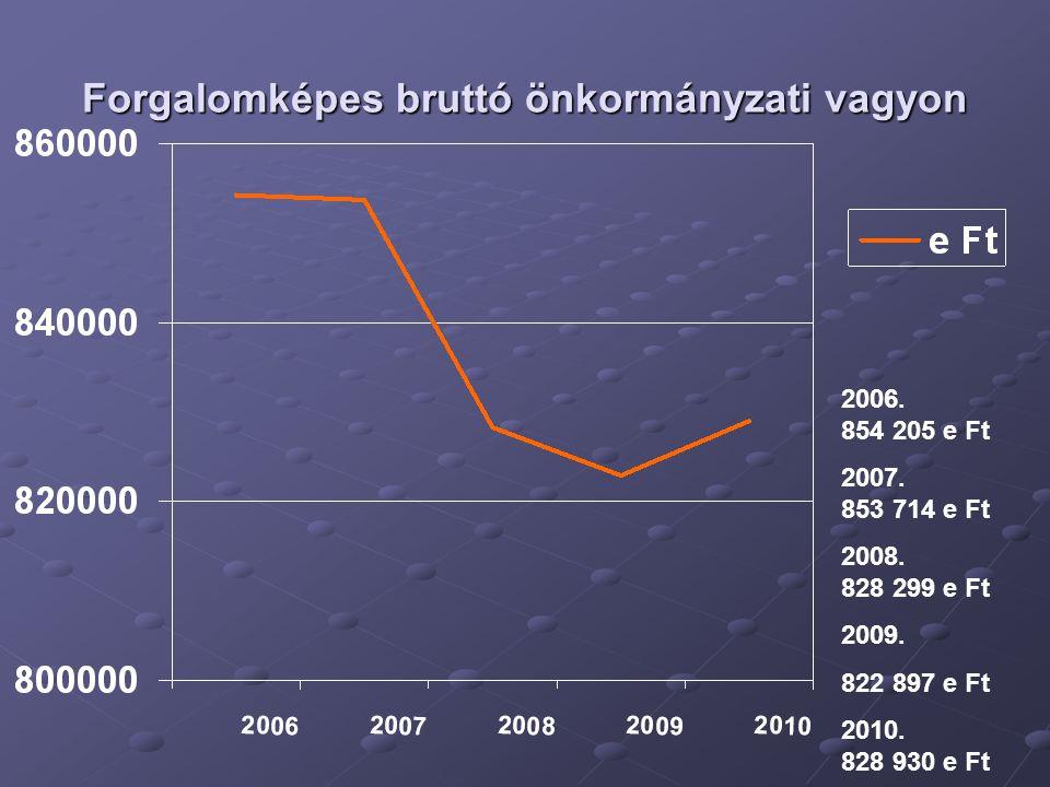 Forgalomképes bruttó önkormányzati vagyon 2006. 854 205 e Ft 2007.