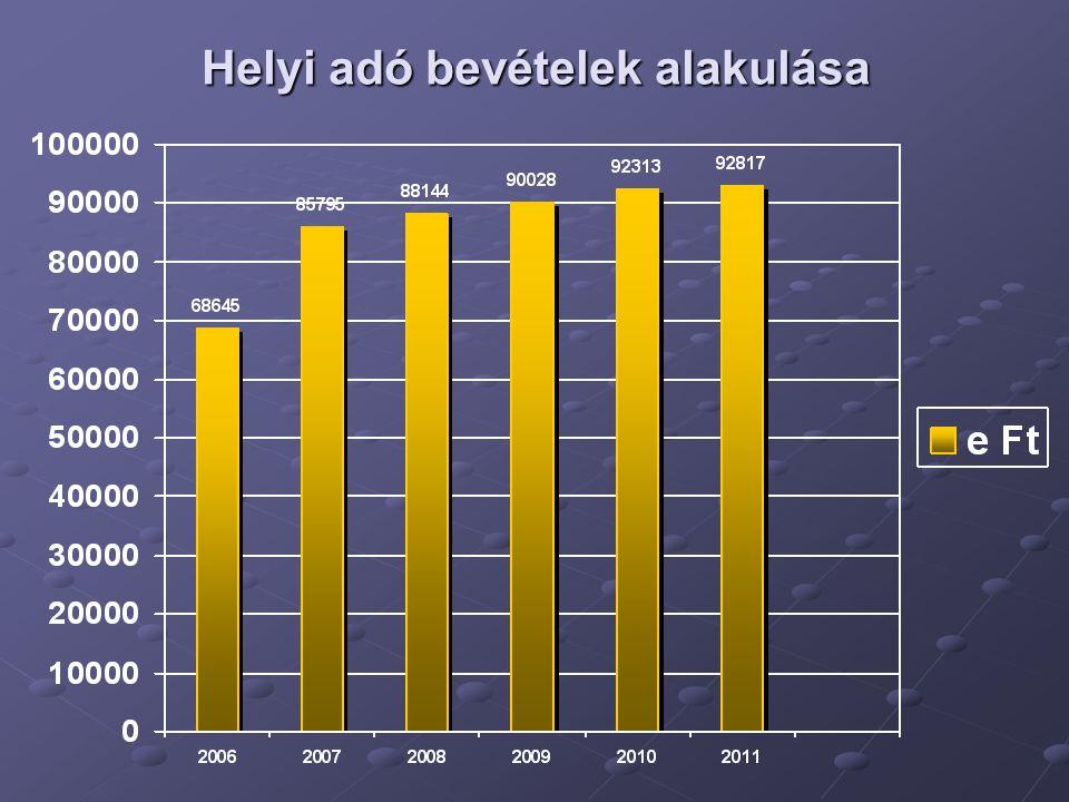 Adók megoszlása 2011. évben (tény) E Ft