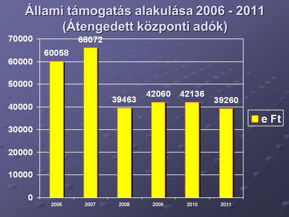 Önkormányzat költségvetési támogatása (átengedett kp-i adók nélkül 2006 - 2011)