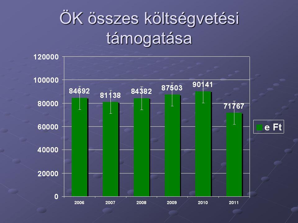 Helyi adók (terv – 2012) Összesen: 92550 e Ft