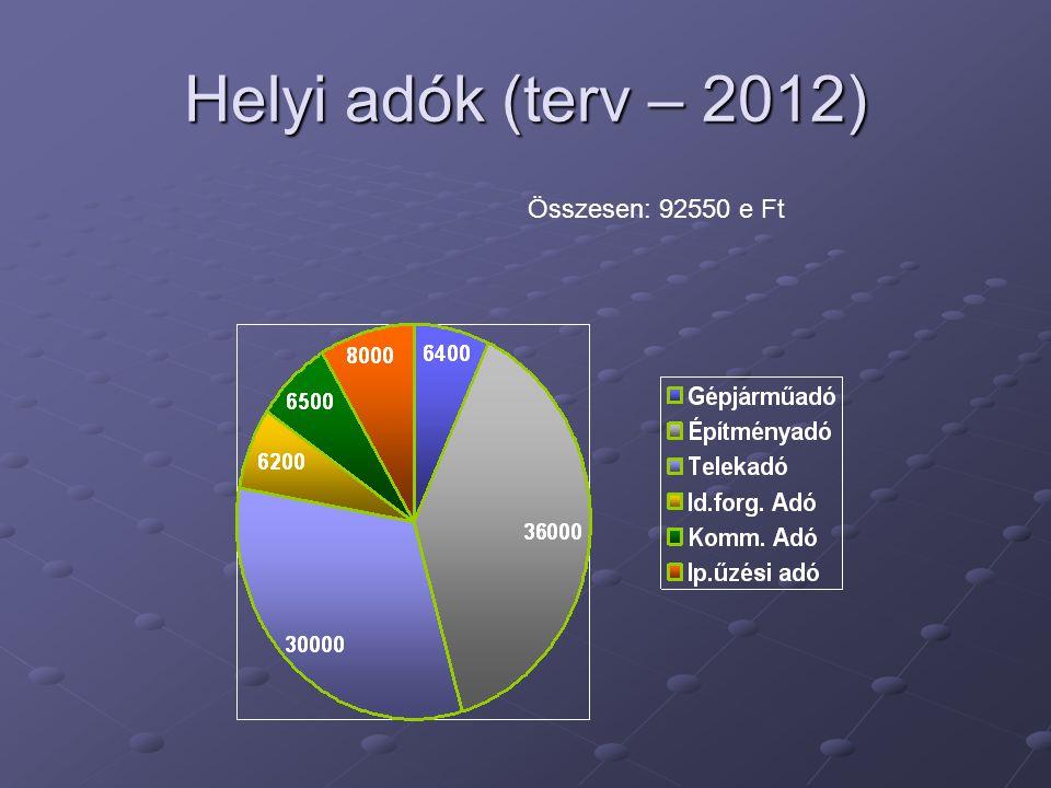 Működési mérleg 2006 - 2011