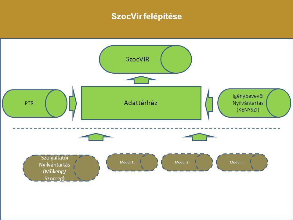 PTR Igénybevevői Nyilvántartás (KENYSZI) Adattárház SzocVIR Szolgáltatói Nyilvántartás (Mükeng/ Szocreg) Modul 1.Modul 2.Modul n. SzocVir felépítése