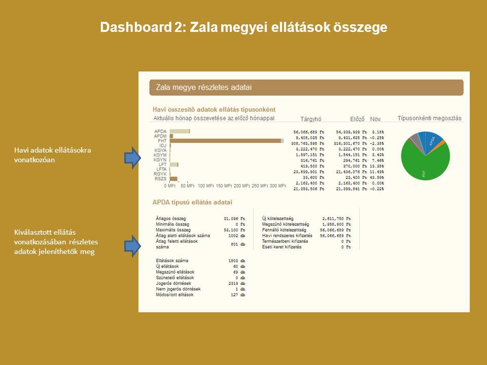 Havi adatok ellátásokra vonatkozóan Kiválasztott ellátás vonatkozásában részletes adatok jeleníthetők meg Dashboard 2: Zala megyei ellátások összege
