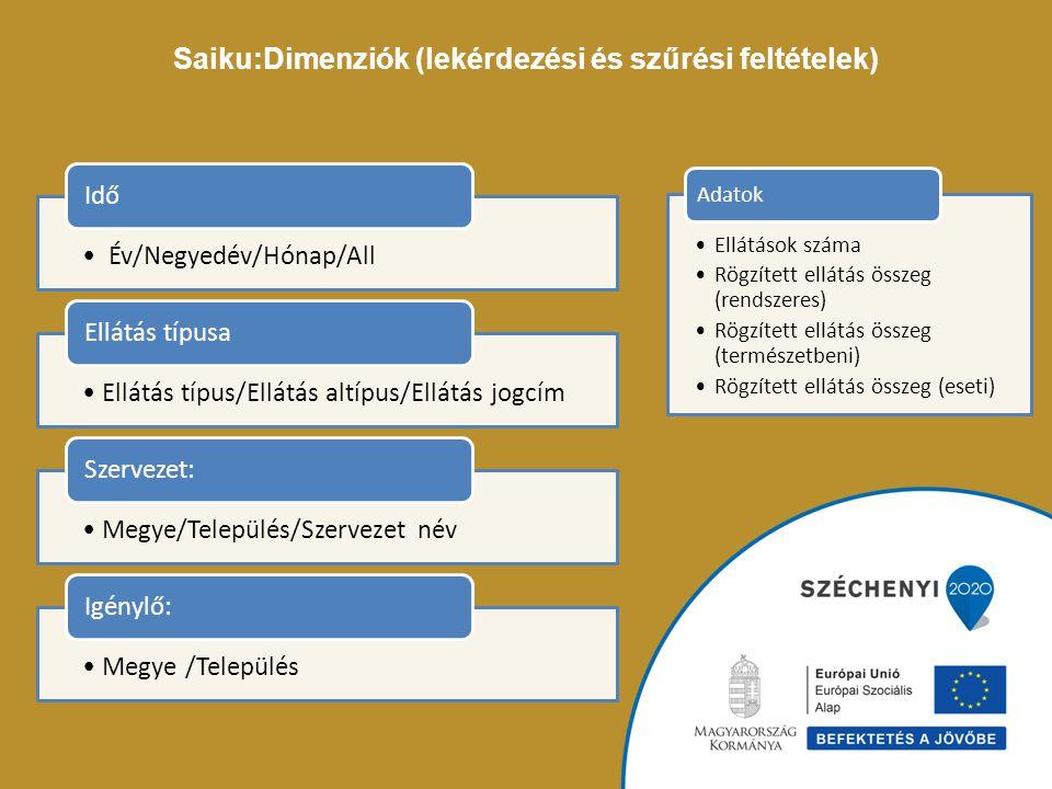 Saiku:Dimenziók (lekérdezési és szűrési feltételek) Év/Negyedév/Hónap/All Idő Ellátás típus/Ellátás altípus/Ellátás jogcím Ellátás típusa Megye/Telepü