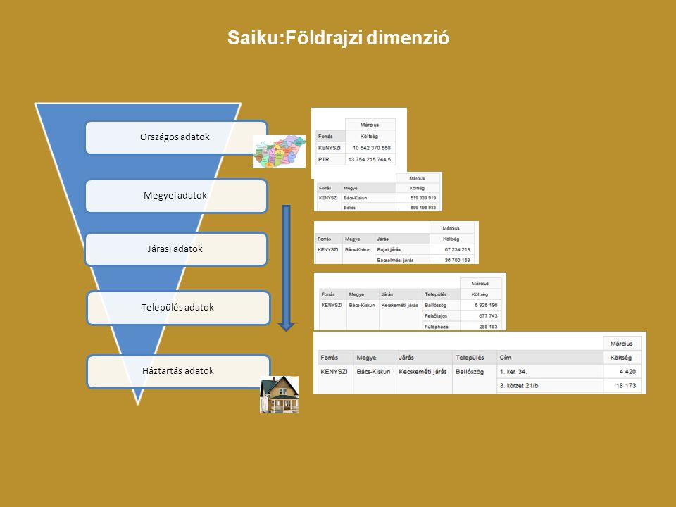 Országos adatokMegyei adatokJárási adatokTelepülés adatokHáztartás adatok Saiku:Földrajzi dimenzió